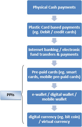 Pre-paid Payment Instruments (PPIs) - Arthapedia